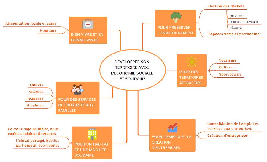 Les différents secteurs de l'ESS