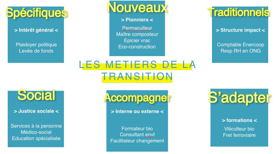 Les métiers de la transition écologique et solidaire